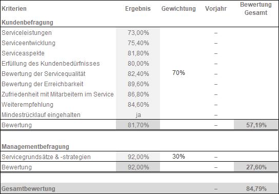 Ergebnis_Saxoprint